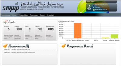 Sistem Perkahwinan Islam Pahang (eSMPIP)